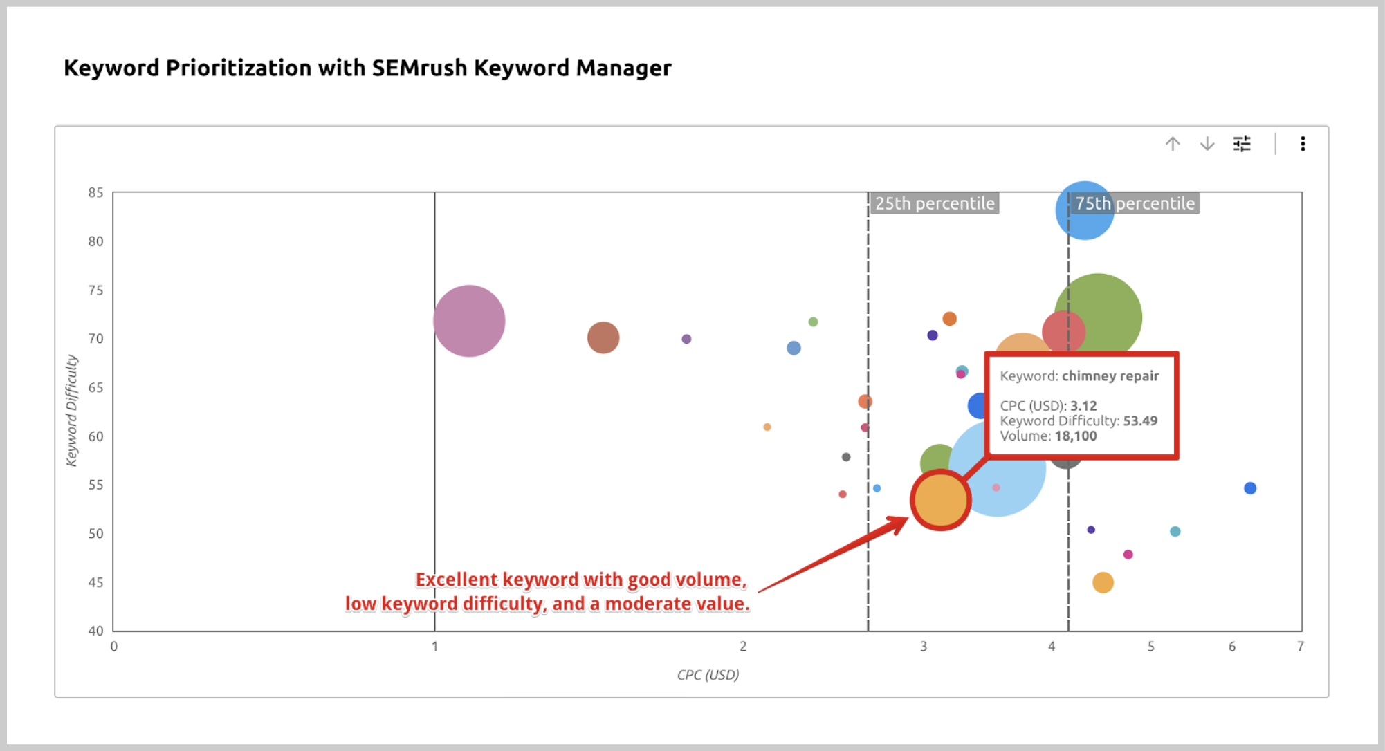 SEMrush Keyword Data in Data Studio